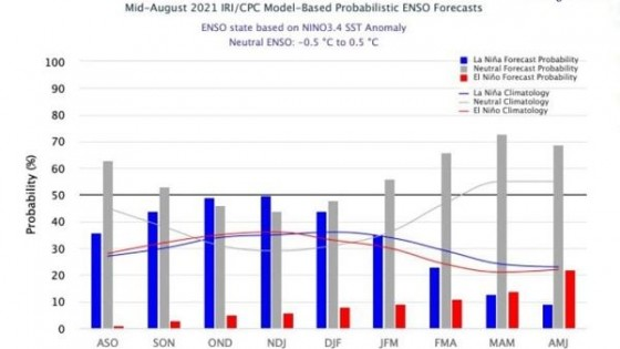 G. Labrador: ''Baja 50% la probabilidad de La Niña entre Noviembre y Enero'' — Clima — Dinámica Rural   El Espectador 810