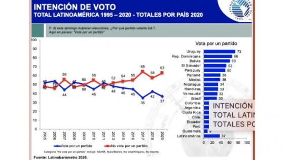 Las contradicciones que refleja sobre América Latina el Latinobarómetro 2021 — Cuestión política: Dr. Daniel Chasquetti — Más Temprano Que Tarde | El Espectador 810
