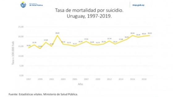 Tasa de suicidios se mantuvo igual en los últimos cuatro años — Informes — No Toquen Nada | El Espectador 810