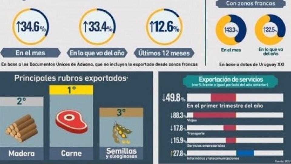 Exportaciones: Aumentaron 34.6%, China principal destino y la carne lo más demandado —  Comercio Exterior — Dinámica Rural | El Espectador 810