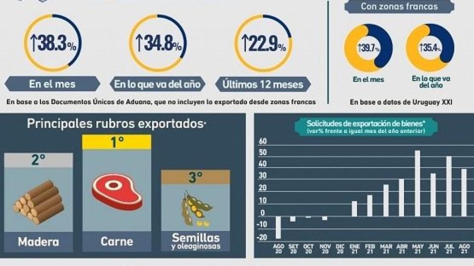 En Agosto aumentaron las exportaciones un 34.8% —  Comercio Exterior — Dinámica Rural | El Espectador 810