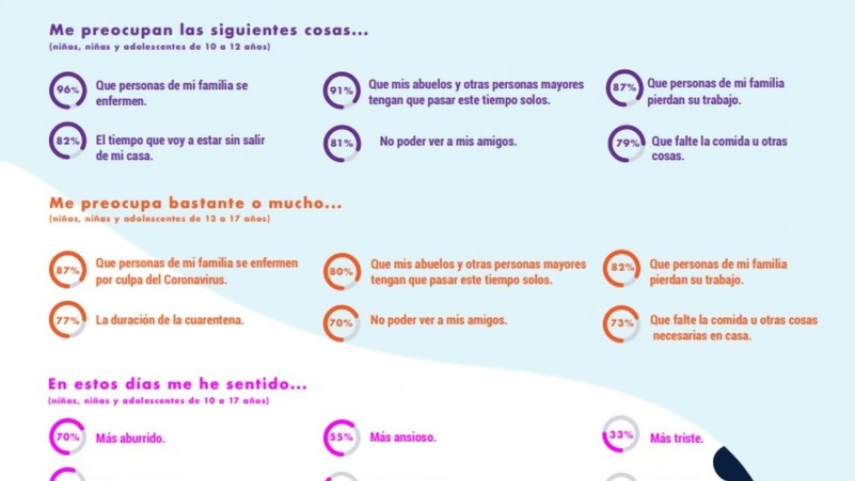 Covid-19: Miedos y preocupaciones de niños, niñas y adolescentes en Uruguay —  La Entrevista — Más Temprano Que Tarde | El Espectador 810
